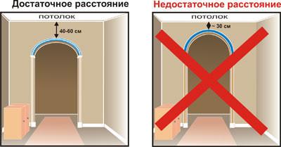 Как установить дверную арку своими руками