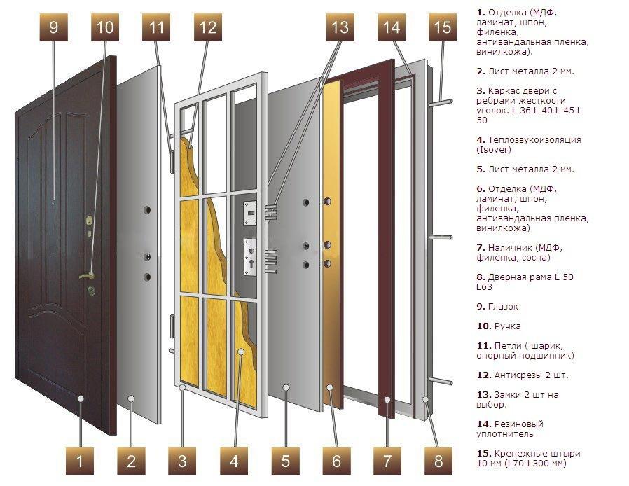 Утеплить металлическую дверь своими руками пошаговая инструкция